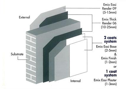 emix_skim_coat_render_system