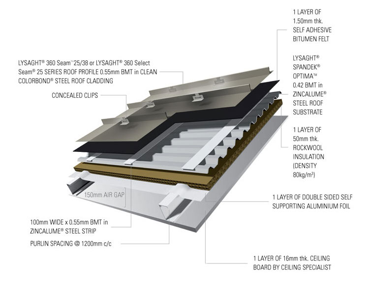 Roofing Solution for Lysaght® 360 Seam™