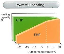 ghp-graph-heating