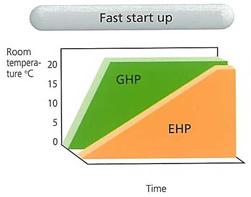 ghp-graph-startup